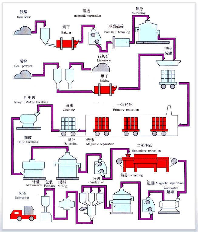 还原铁粉工艺流程图